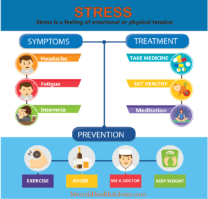 stress symptoms treatment prevention